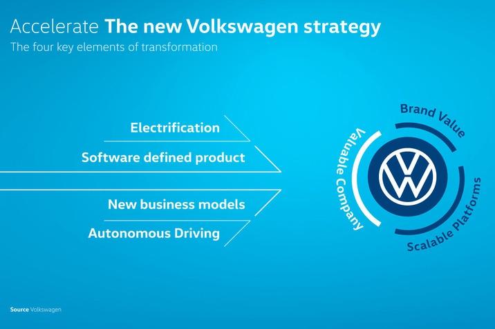 VW Accelerate